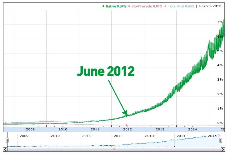 Gráfica de Google sobre la creciente adopción de IPv6