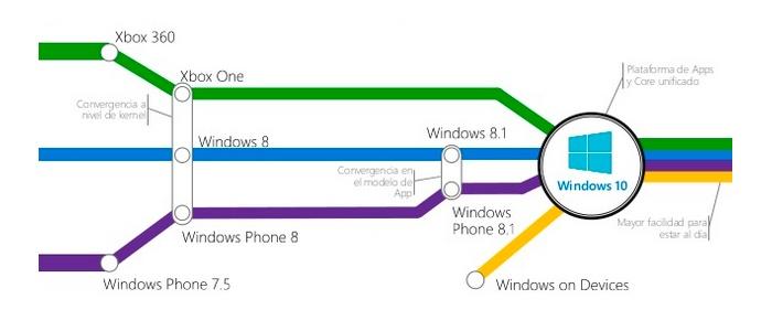 windows10_grafico1