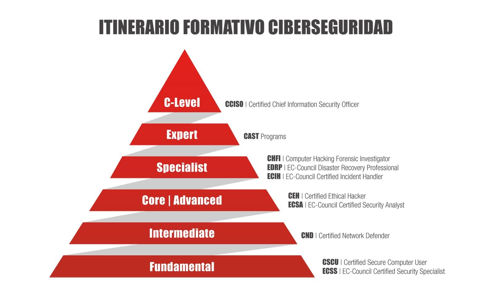 Itinerario-Formativo-Ciberseguridad