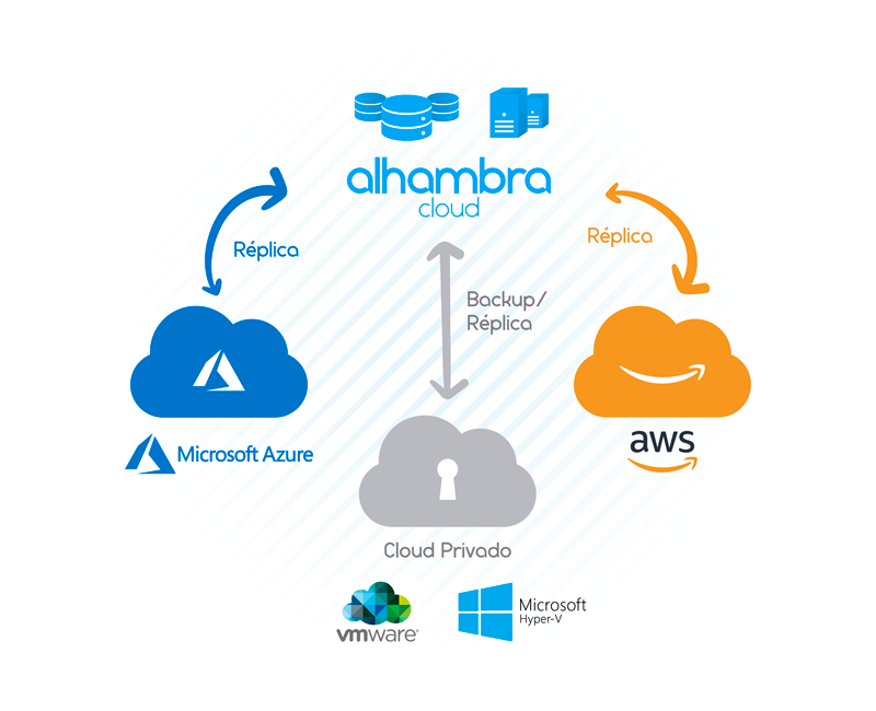 Esquema Backup. Alhambra Multicloud