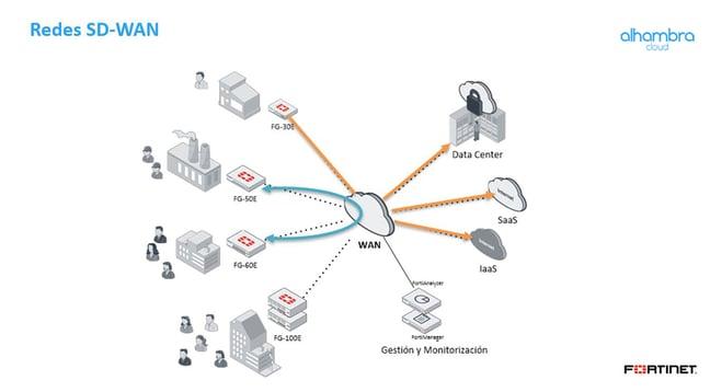 Esquema redes SD-WAN