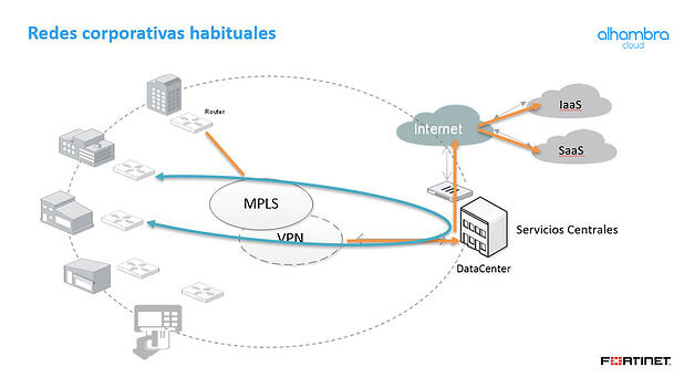 Esquema redes WAN convencionales